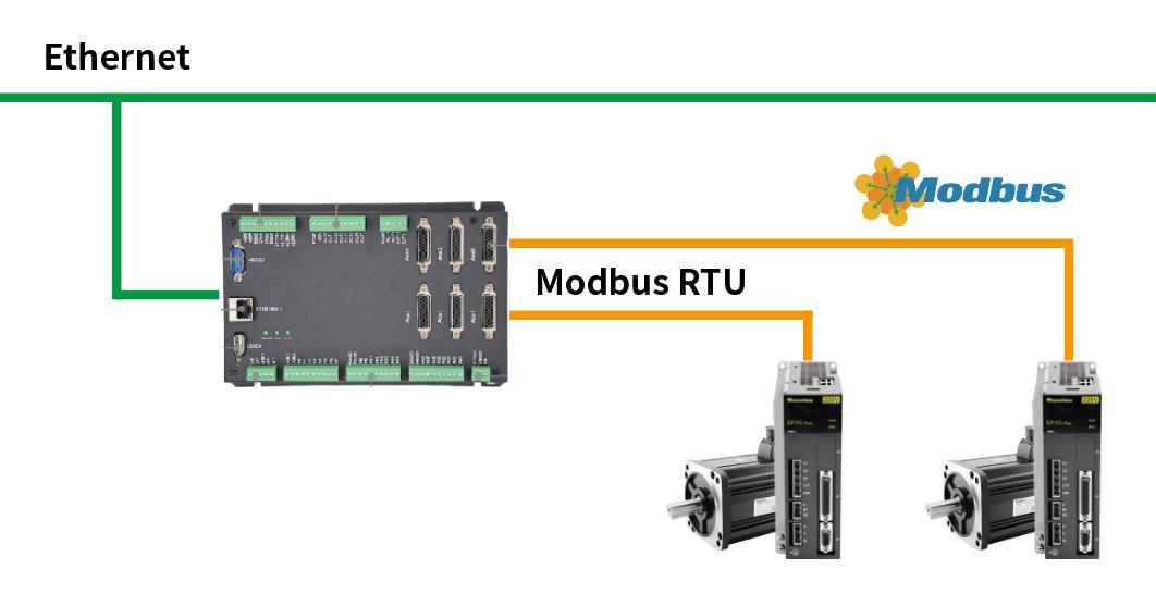 通过Modbus RTU读取51jrs直播吧伺服电机绝对位置